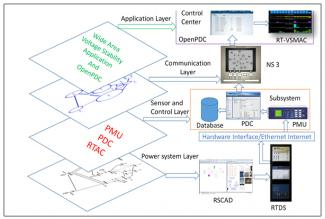 Figure of Integrated Cyber-Power Simulation with Real Time Digital Simulator and Communication Emulator